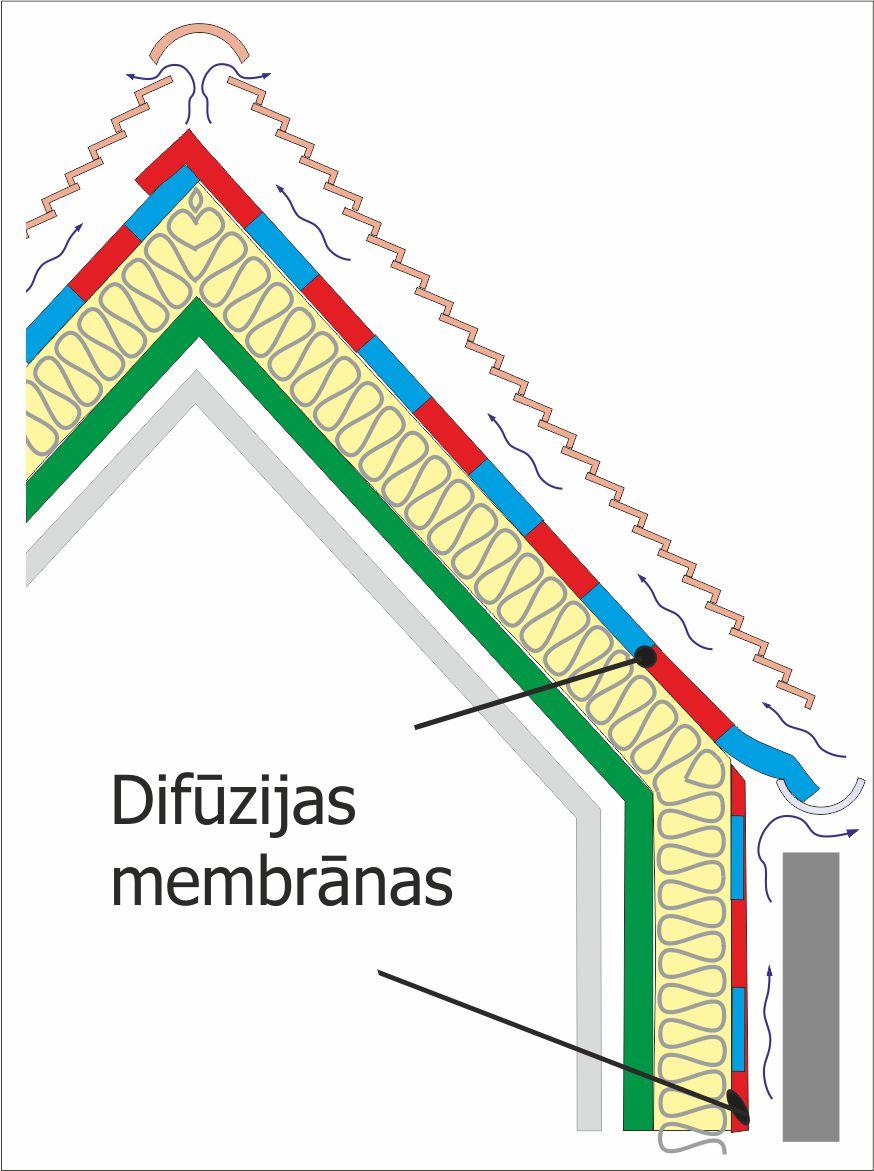 Difuzijas